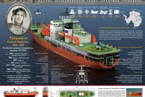 Новое научно-экспедиционное судно «Академик Трёшников»