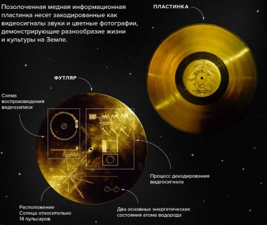Золотая пластинка «Вояджера»